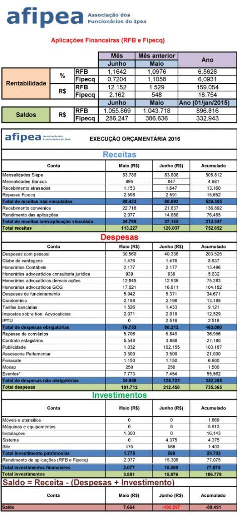 Execução-orçamentária